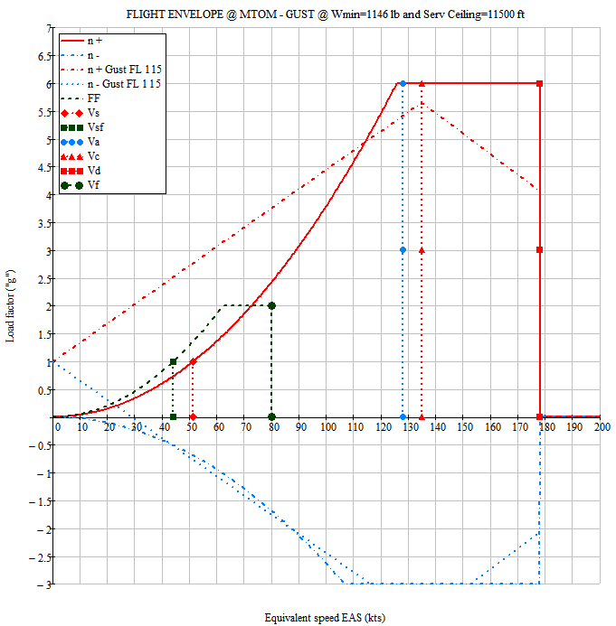 n-V diagram, full flight envelope analysis in accordance to design codes